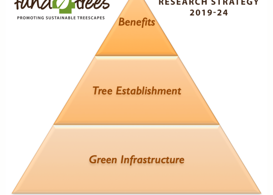 Fund4Trees Research Strategy 2019-24